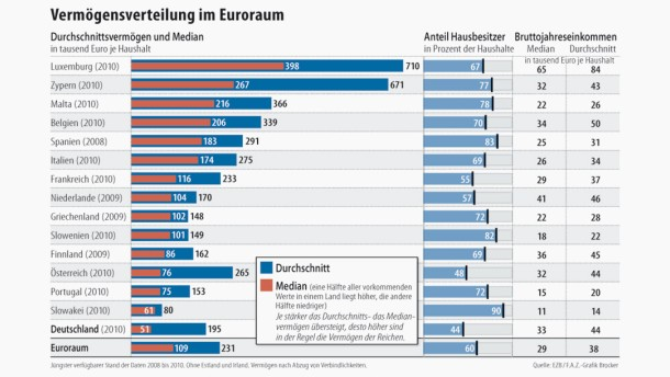https://i1.wp.com/media0.faz.net/ppmedia/aktuell/wirtschaft/831437975/1.2142930/article_multimedia_overview/vermoegensverteilung-im-euroraum.jpg