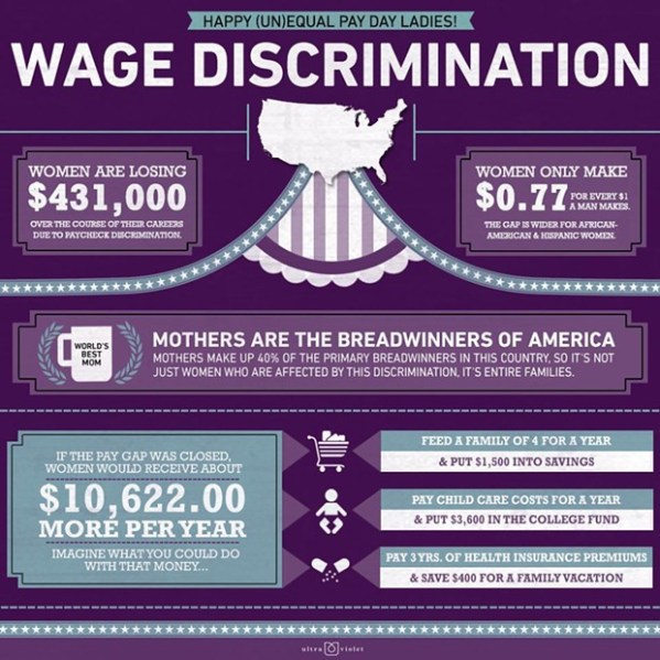 Equal Pay Day tomorrow; with a handy infographic! | Blogh