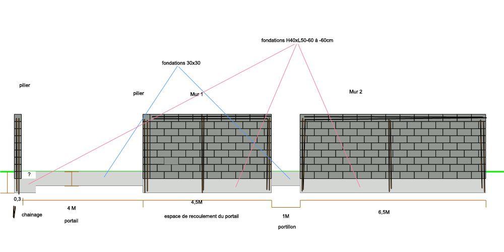 Mur De Clture En Parpaing Prix Faire Mur Sans Fondation