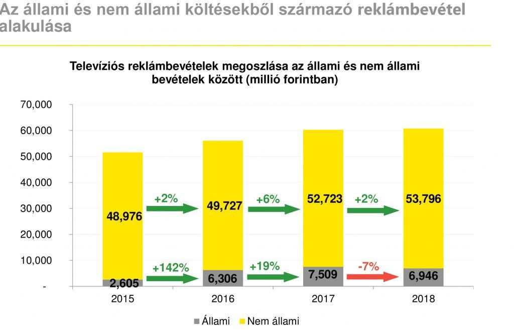 Televíziós reklámbevételek és megoszlása az állami és nem állami bevételek között (millió forintban) az elmúlt években. Forrás: MEME/EY