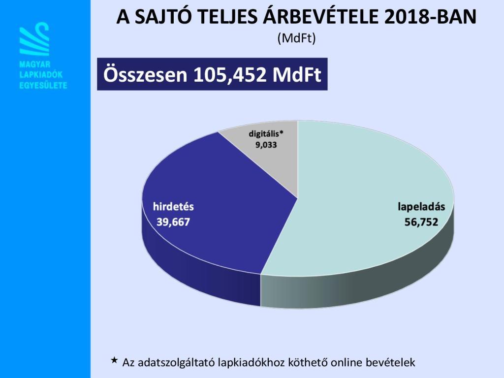 A sajtó teljes árbevétele 2018-ban. Forrás: MLE