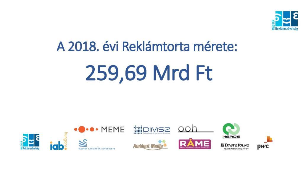 A 2018. évi magyar reklámtorta volumene. Forrás: MRSZ