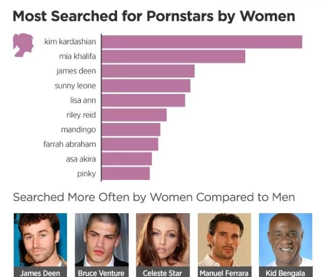 Women Most Search For Kim Kardashian