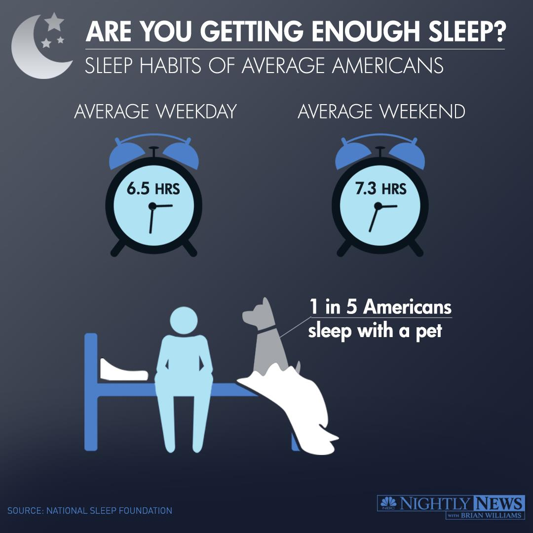 Infographic How Much Sleep Do Americans Get