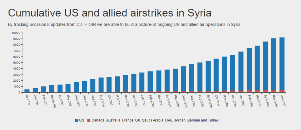 Image: Airwars graph on airstrikes in Syria
