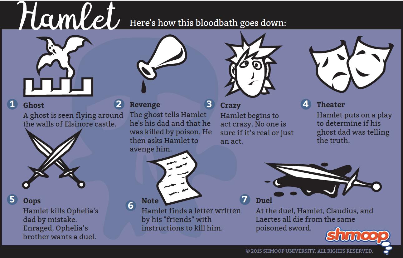 Plot Summary In Hamlet