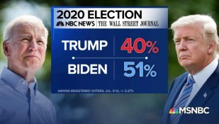 Biden opens up 11-point national lead over Trump in NBC News/WSJ poll