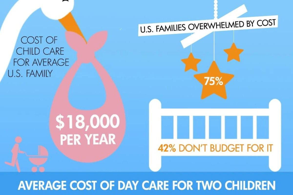 Infographic The High Cost Of Child Care In The U S