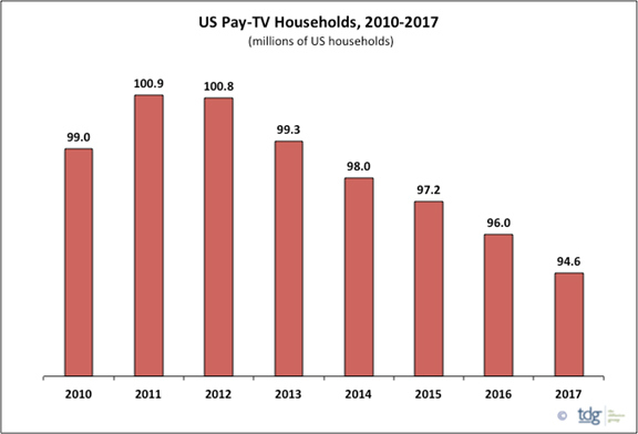 Graph of the decline of cable
