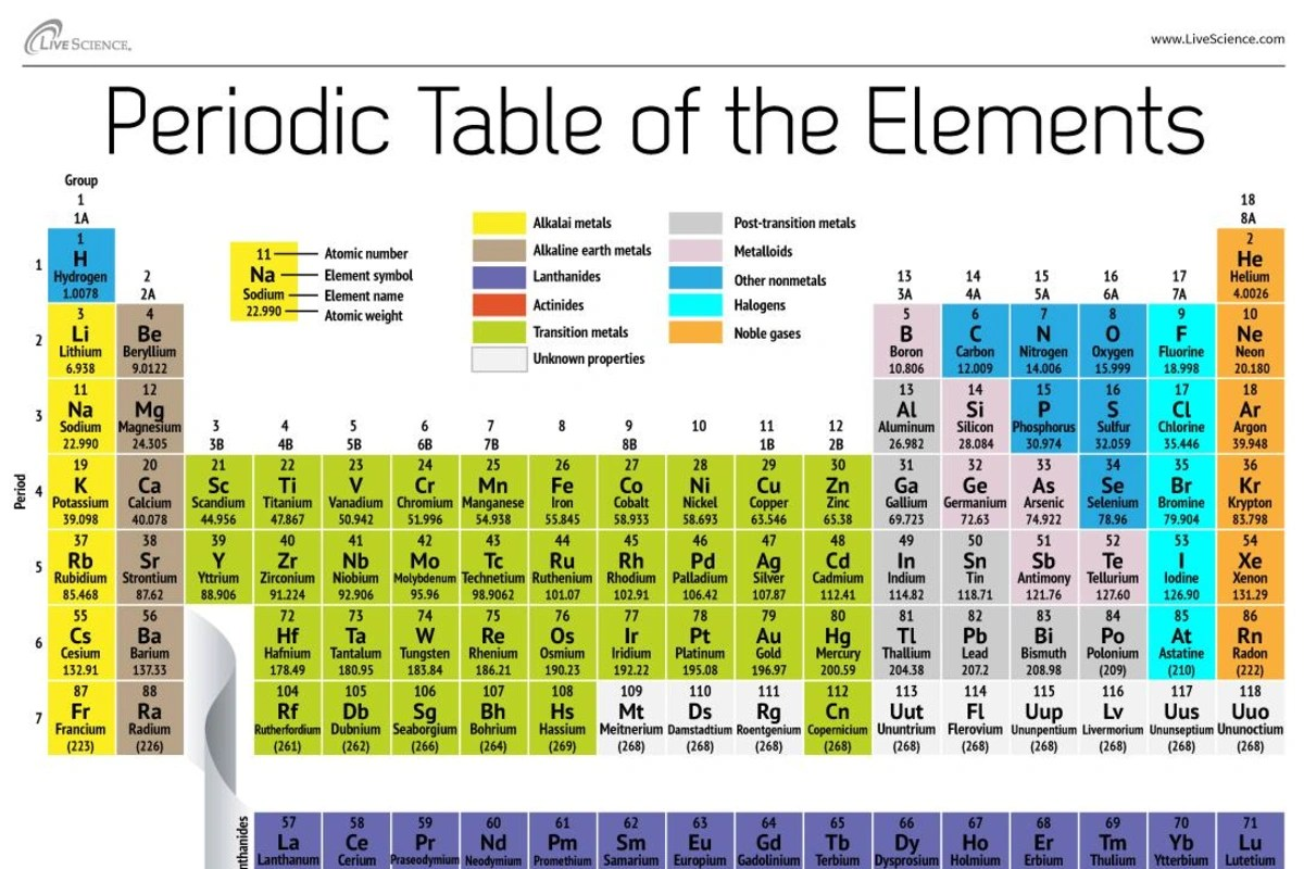 New Element 117 Vies For A Seat At The Periodic Table