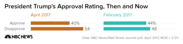 Public Gives Trump Low Marks for First 100 Days: NBC News ...