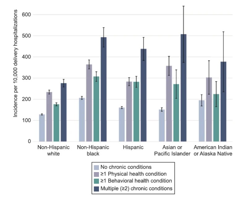 Women with chronic illnesses — both physical and mental — were more likely to suffer life-threatening conditions during their birth hospitalization.  Black women who also had chronic health conditions had higher rates.