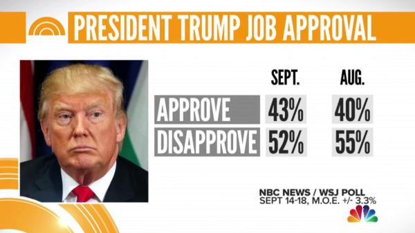 President Trump's approval rating rises for first time ...