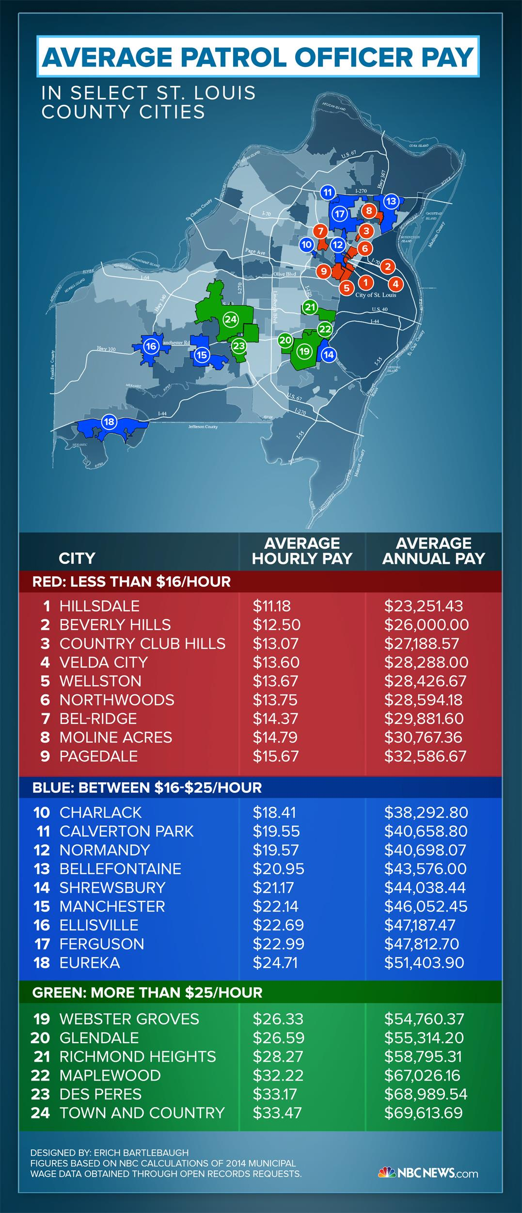 St. Louis County police pay infographic