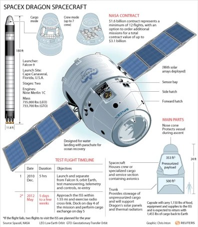 SpaceX capsule on way to space station Technology