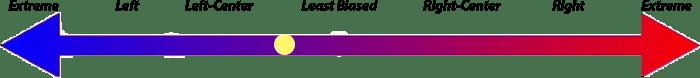 Baptist News Global - Left Center Bias