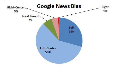 Google News Bias Chart