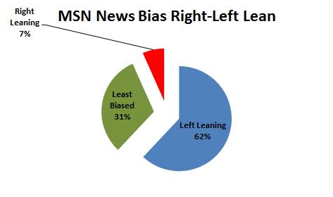 MSN Lean