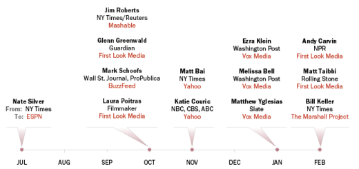 Pew Research Center's Annual State of the News Media shows the trend of major media veterans moving to native digital outlets