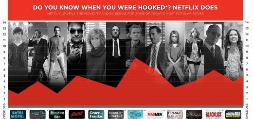 Netflix When Were You Hooked Infographic