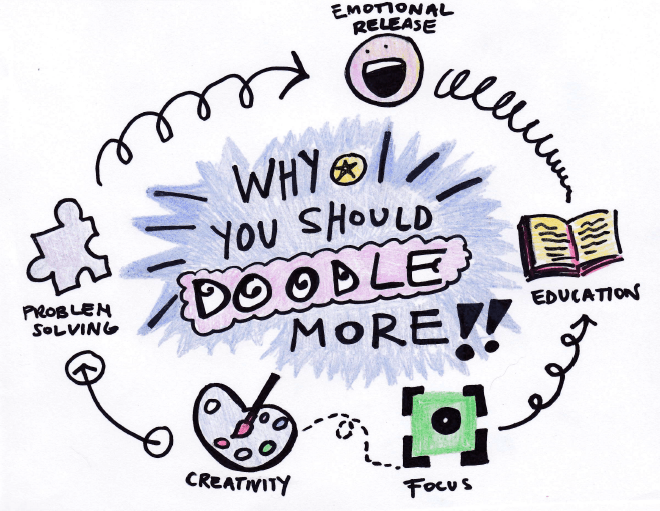 how doodling can help you unlock new ideas