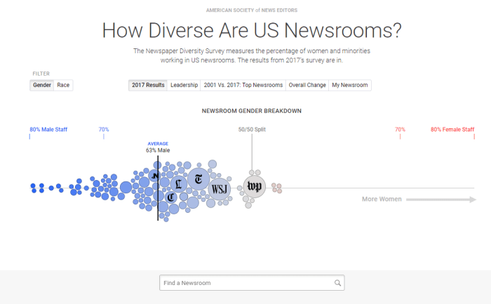 ASNE Google NewsLab Diversity in Newsrooms