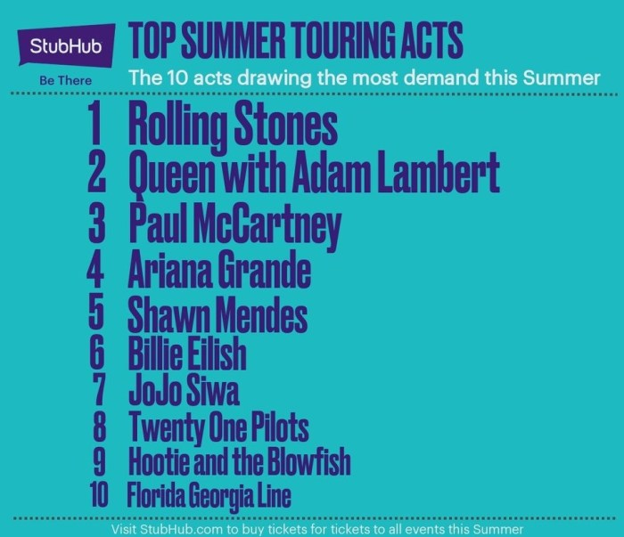 StubHub Top Summer Touring Acts