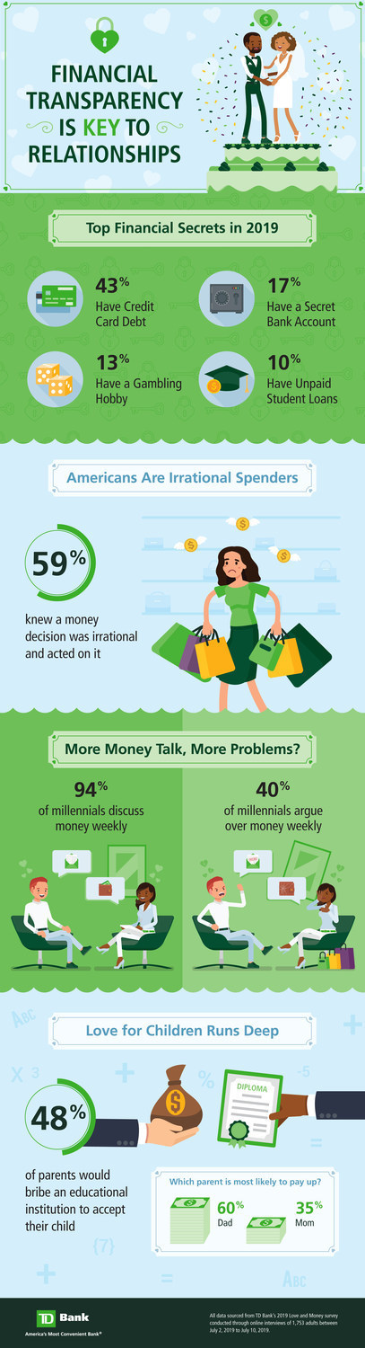 TD Bank Love and Money Infographic