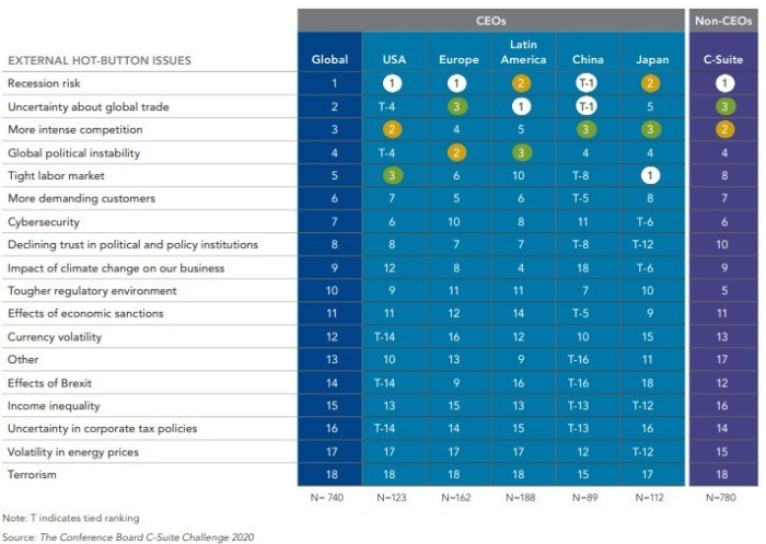 Conference Board C-Suite Challenge 2020 chart
