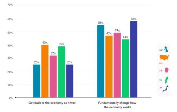 Kekst CNC economy survey chart