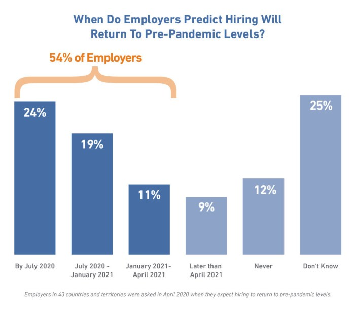 Manpower infographic - When do employers predict hiring will return to pre-pandemic levels