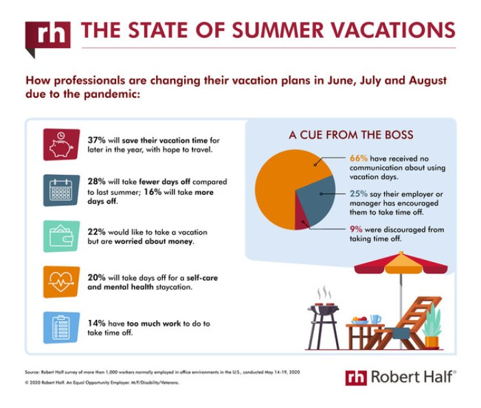 """Robert Half """"The State of Summer Vacations"""" infographic"""