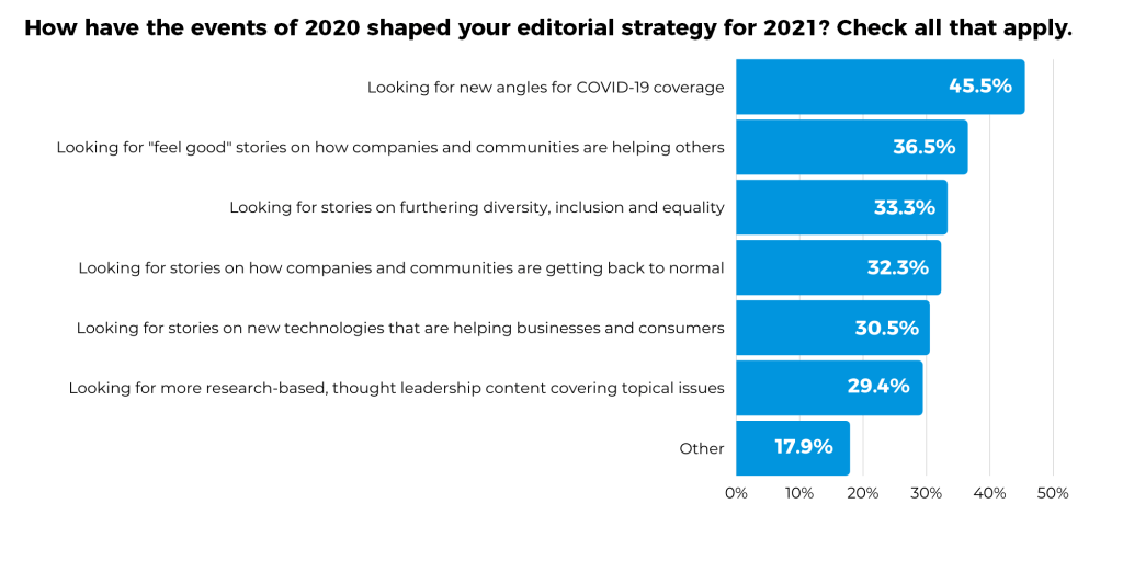 """Cision 2021 State of the Media - """"How have the events of 2020 shaped your editorial strategy for 2021?"""" infographic"""