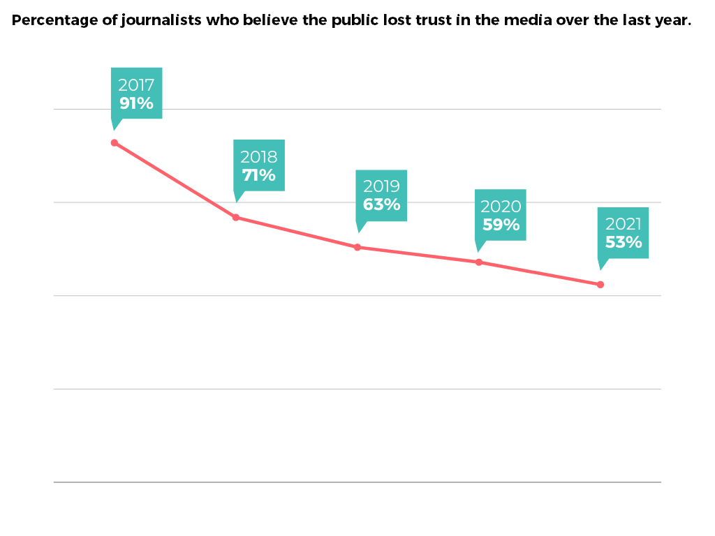 """Cision 2021 State of the Media -""""Percentage of journalists who believe the public lost trust in the media over the last year."""" infographic"""