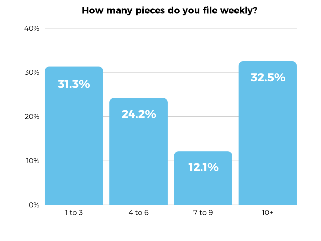 Cision State of the Media - How many pieces do you file weekly? infographic