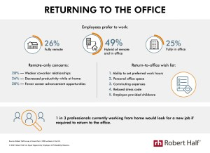 Robert Half - Returning to the Office infographic