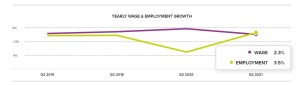 ADP Yearly Wage & Employment Growth – June 2021