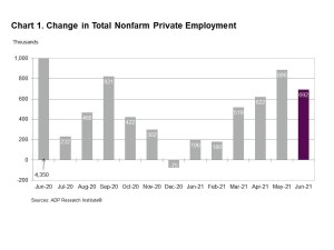 ADP Change in Total Nonfarm Private Employment chart