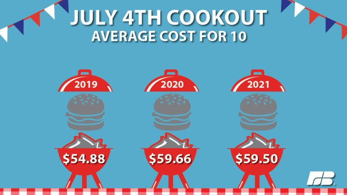 American Farm Bureau Federation July 4 Cookout Costs graphic