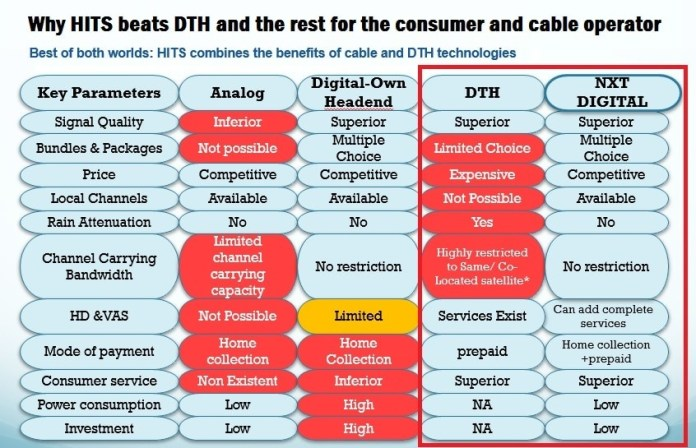 NXTDigital-beats-DTH-hands-down-for-consumers-and-cable-operators