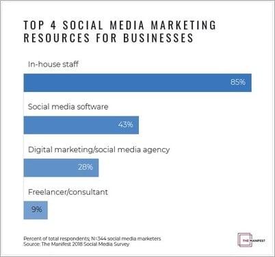 image-top-4-resources-for-social-media-marketing-mediabrief-1