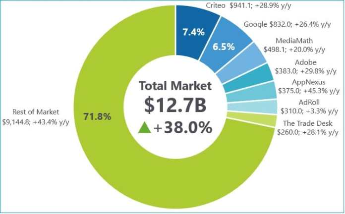 Criteo beats Google,  MediaMath, Adobe; tops in global AdTech Market Share: IDC 1