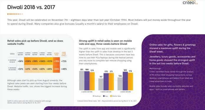 image Retail sales hit-highest-peak-1-month-before-Diwali,-says-Criteo---Mediabrief-2