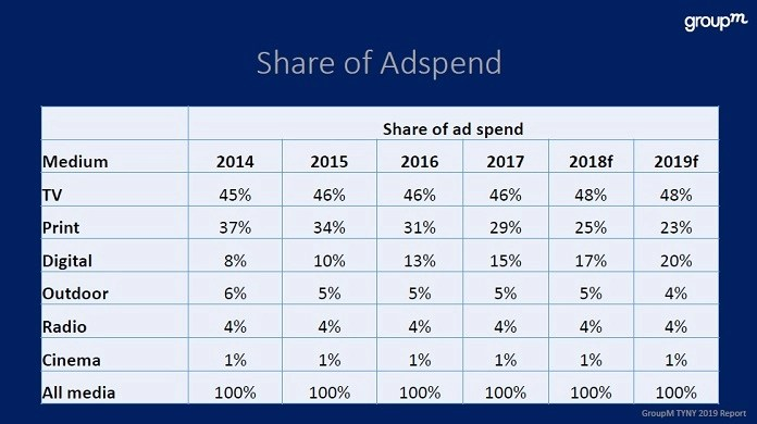 IMAGE-GROUPM-FORECASTS-INDIA-ADEX-TO-RISE-BY-14%-PER-GROUPM-TYNY2019-REPORT-MEDIABRIEF