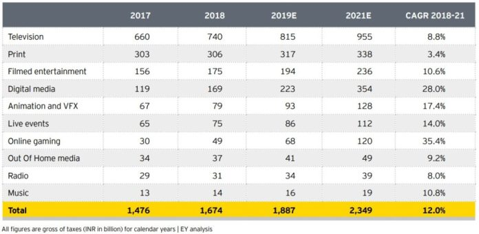 IMAGE FICCI FRAMES EY 2019 INDIA REPORT