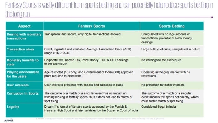 image-5-KPMG-IFSG-The Evolving Landscape of Sports Gaming in India-2019-mediabrief