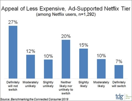 image- 33% of Netflix users will consider moving to a cheaper ad-supported service TDG research - mediabrief