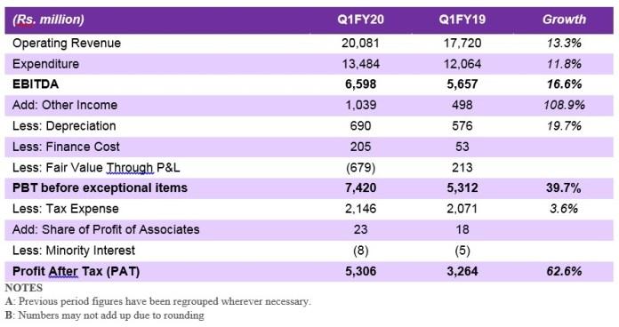 image zeel qiFY20 results table 1-MediaBrief