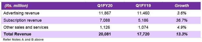 image zeel qiFY20 results table 2-MediaBrief