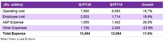 zeel qiFY20 results table 3-MediaBrief